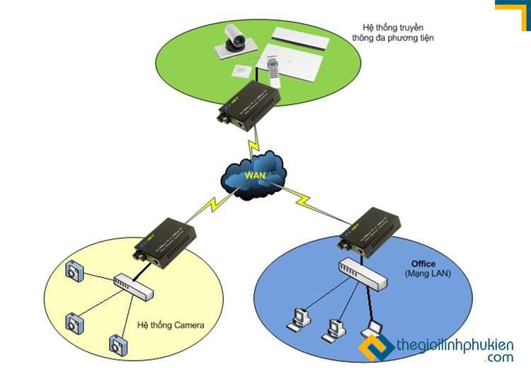 Converter quang kết hợp hệ thống truyền thông đa phương tiện