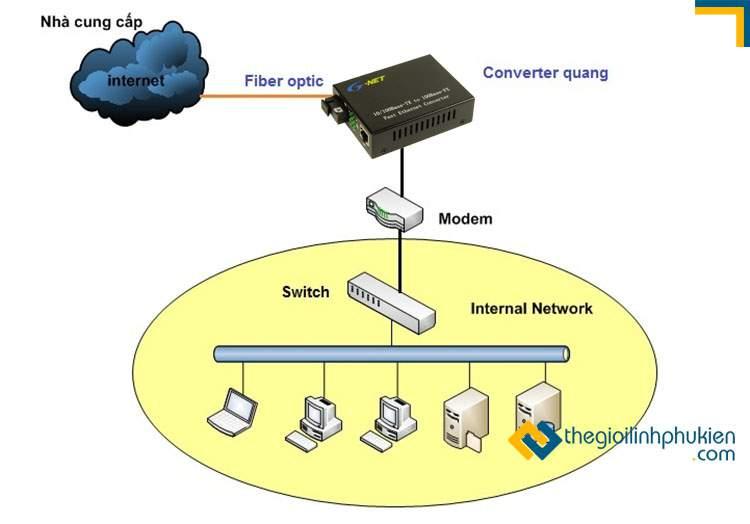 Converter quang kết nối mạng Internet