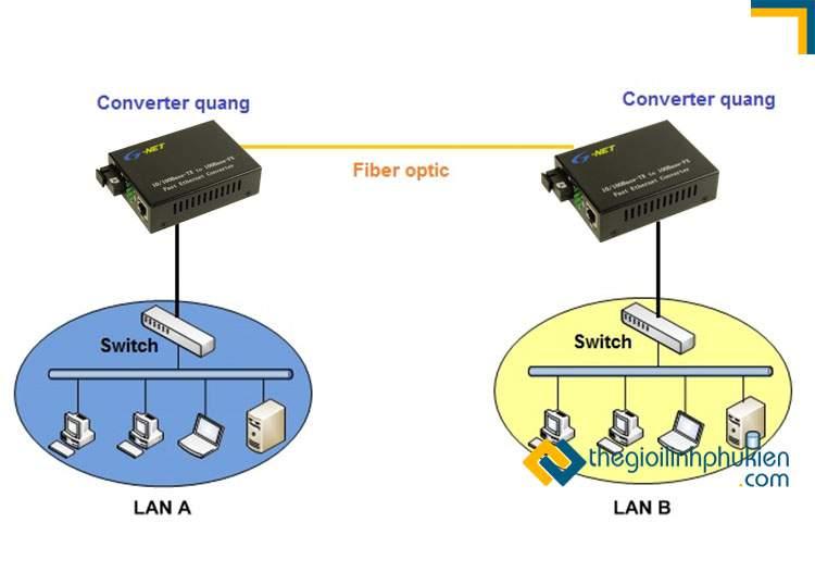 Converter quang kết nối nhiều mạng LAN