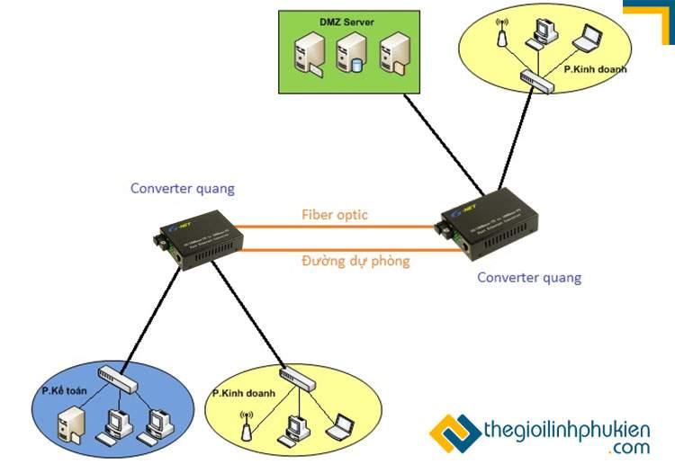 Converter quang hỗ trợ thiết lập mạng dự phòng